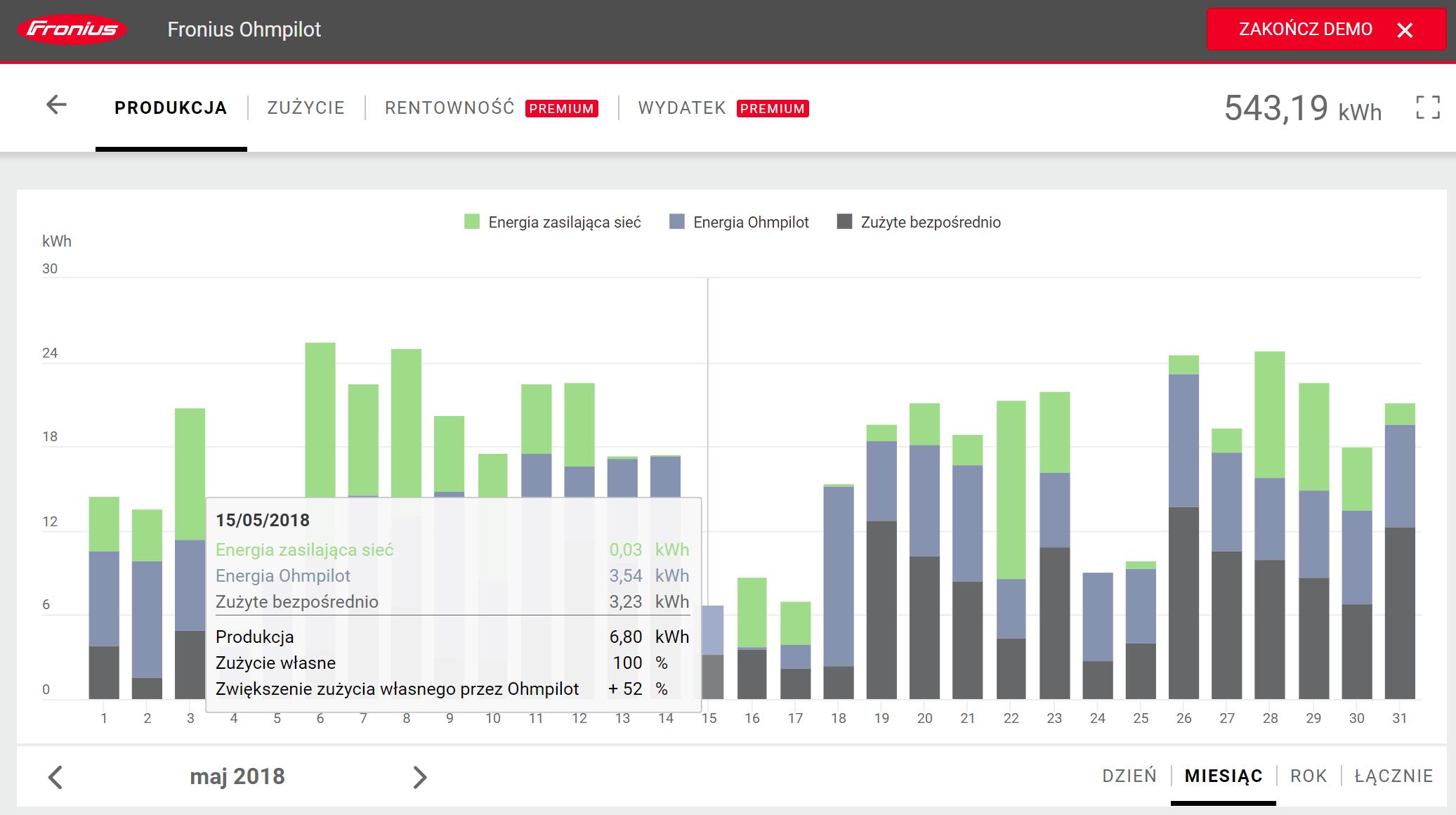 Wykres przepływów energii w ujęciu miesięcznym
