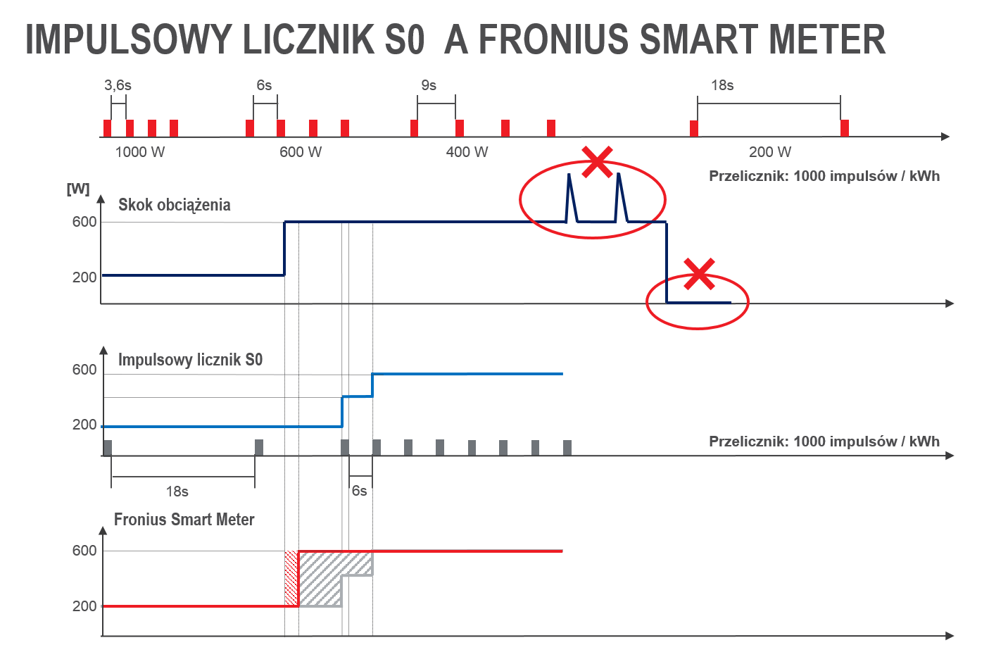 Impulsowy liczni S0 a Fronius Smart Meter