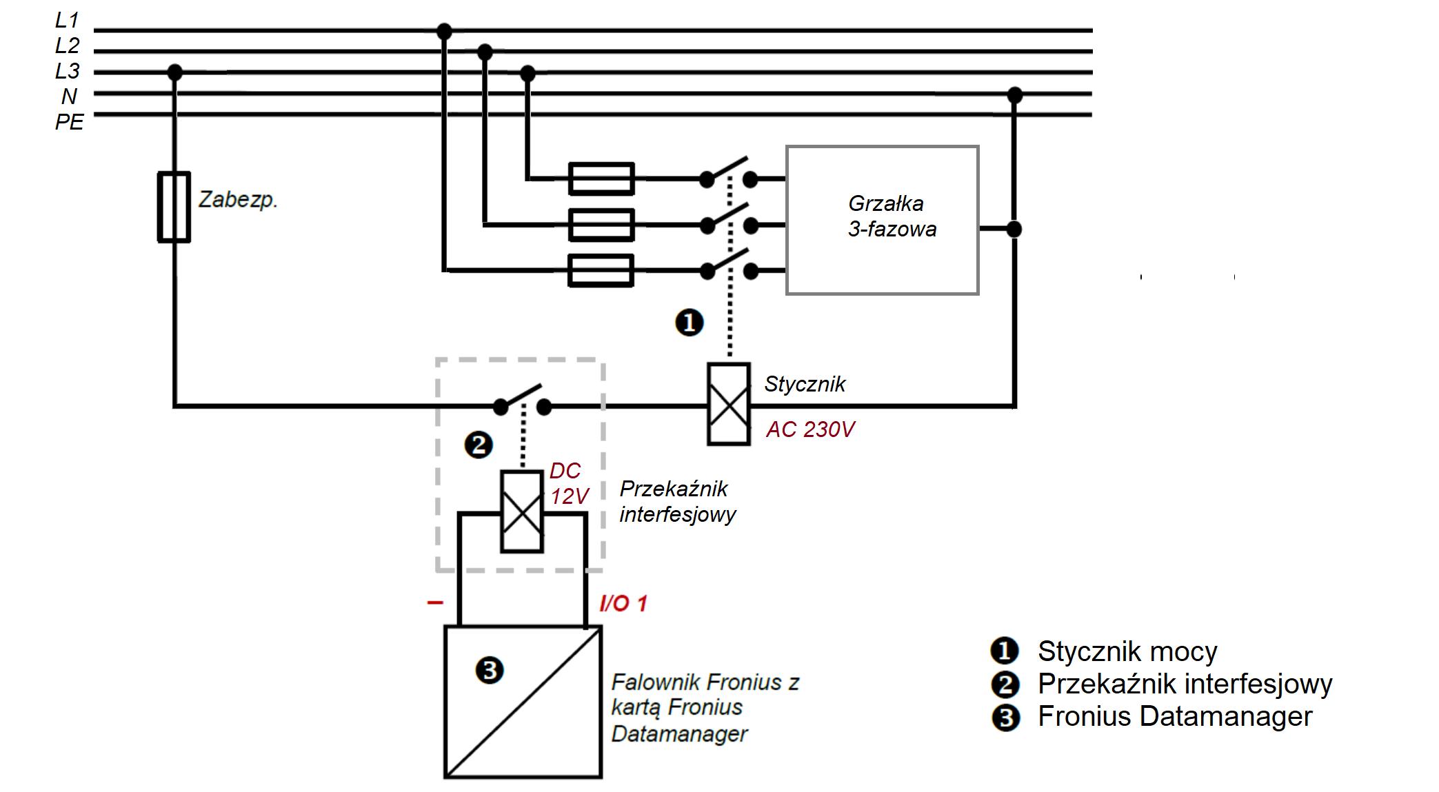 Datamanager I/O sterowanie pgrzałka 3-fazy
